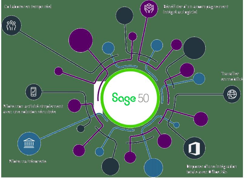 Sage 50c Ciel